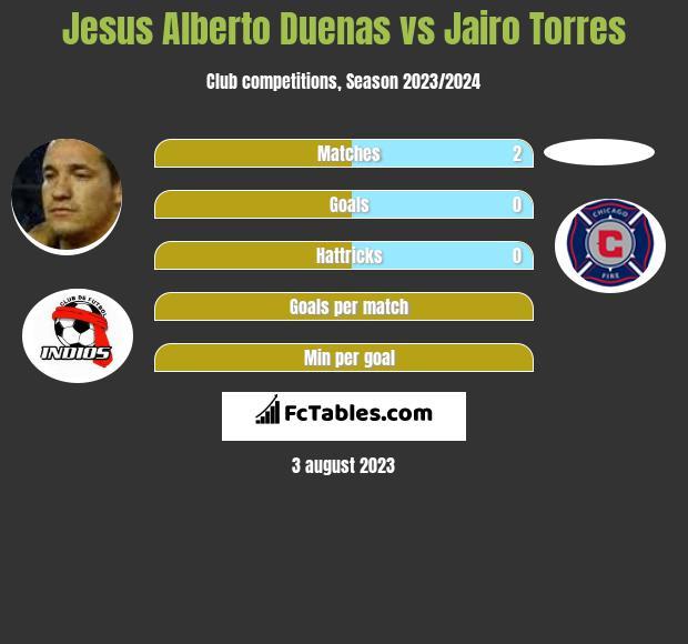 Jesus Alberto Duenas vs Jairo Torres infographic