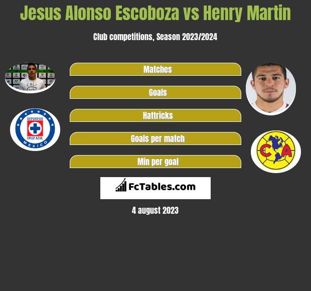 Jesus Alonso Escoboza vs Henry Martin infographic