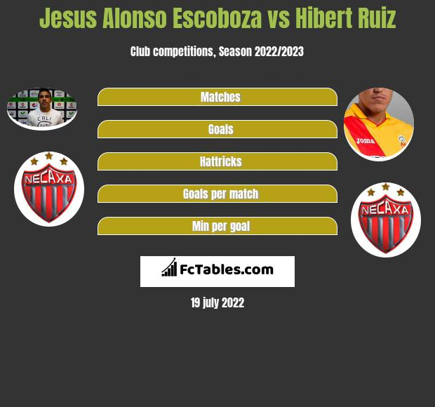 Jesus Alonso Escoboza vs Hibert Ruiz infographic