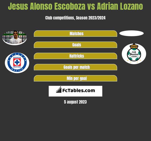 Jesus Alonso Escoboza vs Adrian Lozano infographic