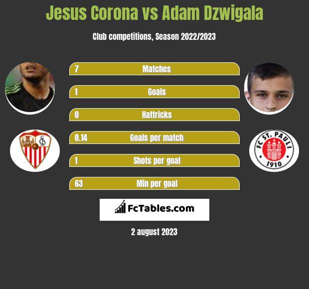 Jesus Corona vs Adam Dzwigala infographic