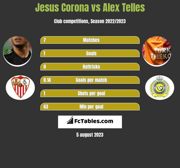 Jesus Corona vs Alex Telles infographic
