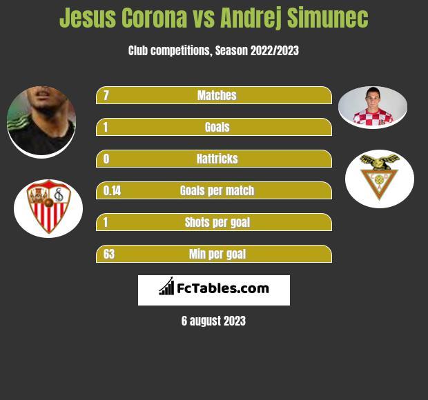 Jesus Corona vs Andrej Simunec infographic