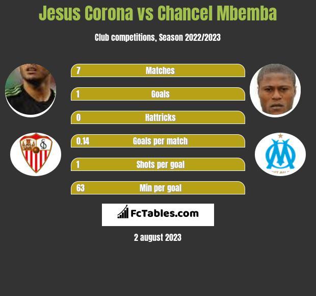 Jesus Corona vs Chancel Mbemba infographic