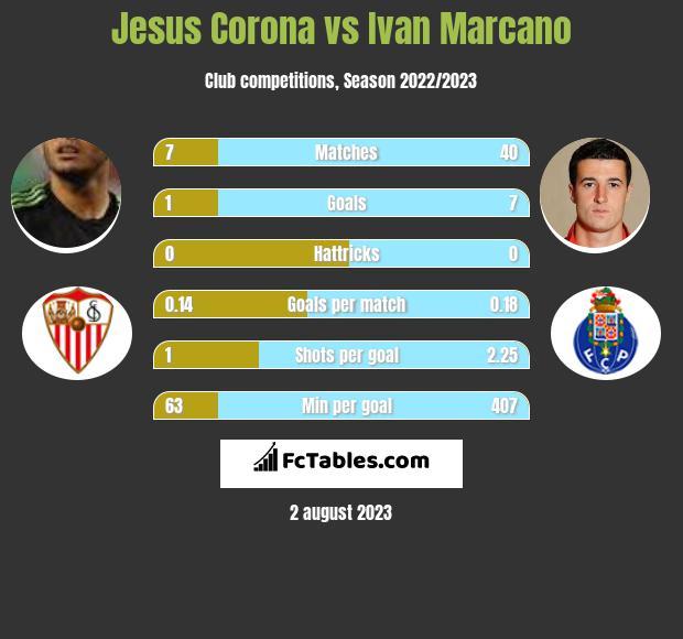 Jesus Corona vs Ivan Marcano infographic