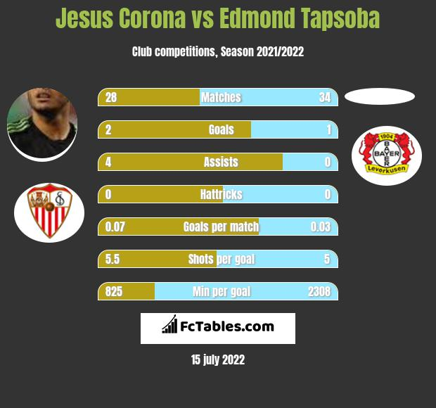 Jesus Corona vs Edmond Tapsoba infographic