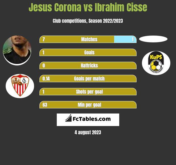 Jesus Corona vs Ibrahim Cisse infographic