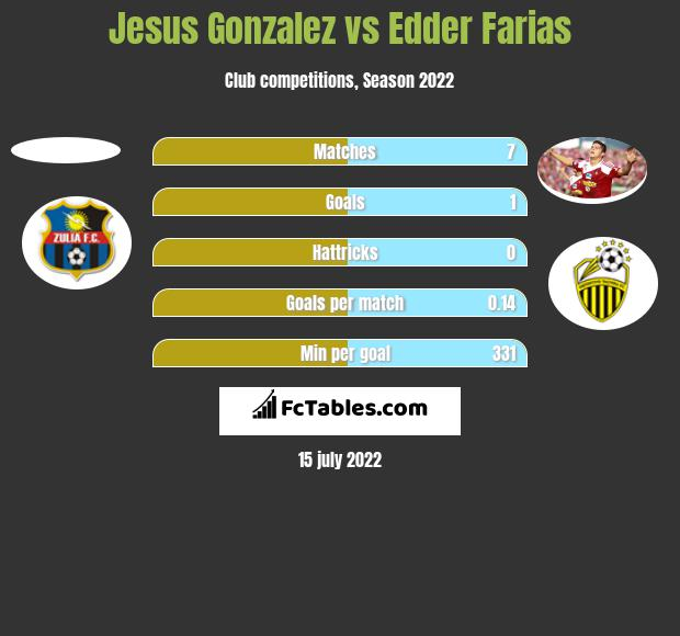 Jesus Gonzalez vs Edder Farias h2h player stats
