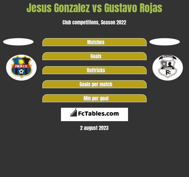 Jesus Gonzalez vs Gustavo Rojas h2h player stats