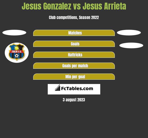 Jesus Gonzalez vs Jesus Arrieta h2h player stats