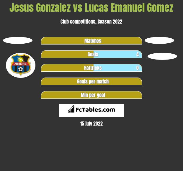 Jesus Gonzalez vs Lucas Emanuel Gomez h2h player stats