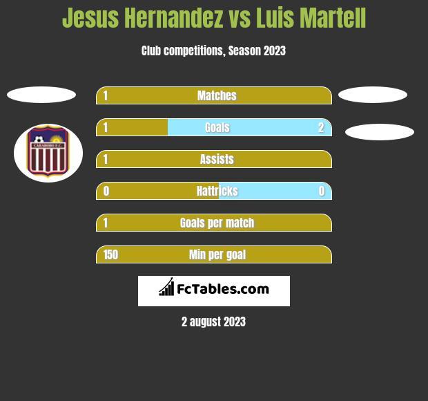 Jesus Hernandez vs Luis Martell h2h player stats