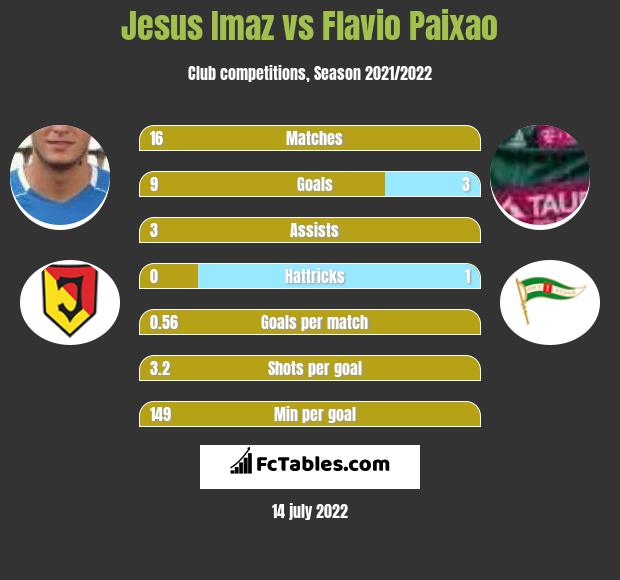 Jesus Imaz vs Flavio Paixao h2h player stats