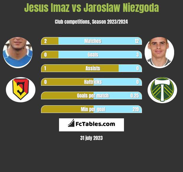 Jesus Imaz vs Jaroslaw Niezgoda h2h player stats