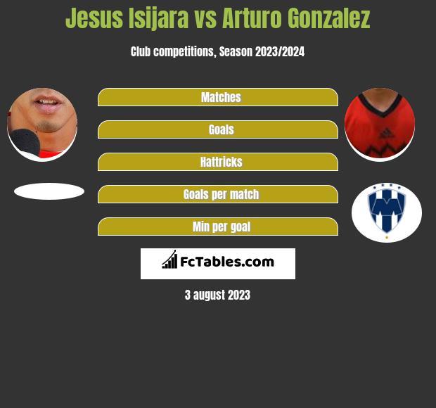 Jesus Isijara vs Arturo Gonzalez infographic