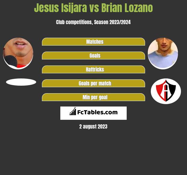 Jesus Isijara vs Brian Lozano infographic
