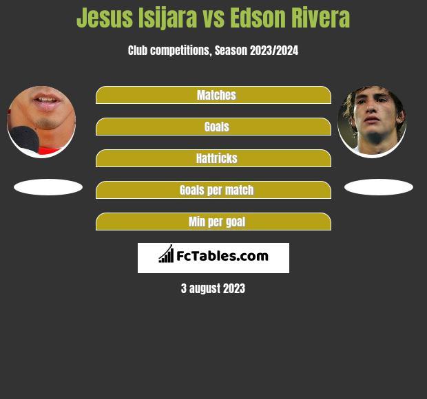 Jesus Isijara vs Edson Rivera infographic