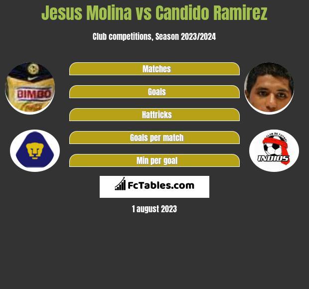 Jesus Molina vs Candido Ramirez infographic