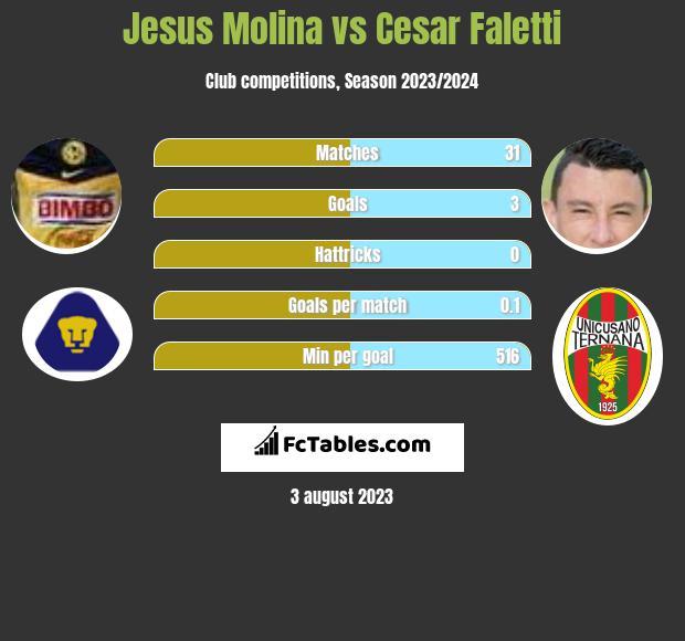Jesus Molina vs Cesar Faletti infographic