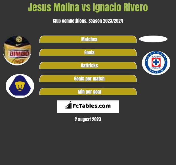 Jesus Molina vs Ignacio Rivero infographic