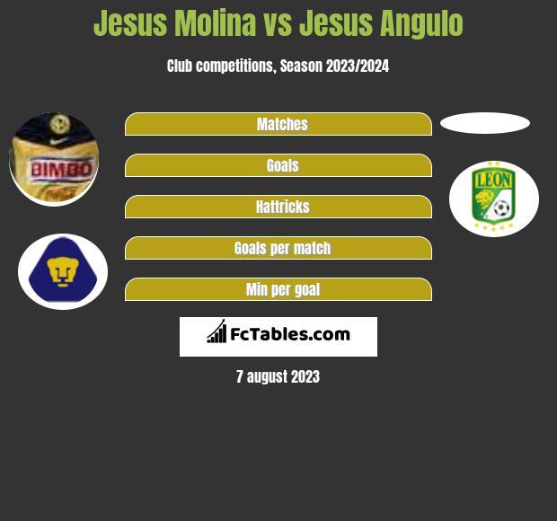 Jesus Molina vs Jesus Angulo infographic