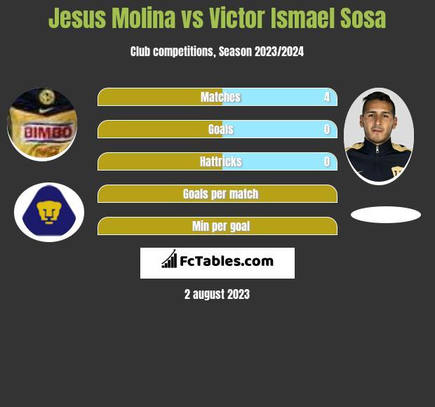 Jesus Molina vs Victor Ismael Sosa infographic