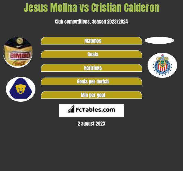 Jesus Molina vs Cristian Calderon infographic
