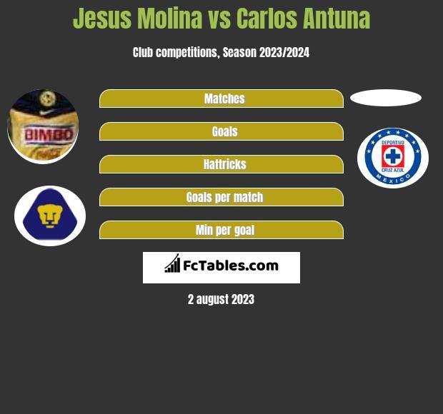 Jesus Molina vs Carlos Antuna infographic