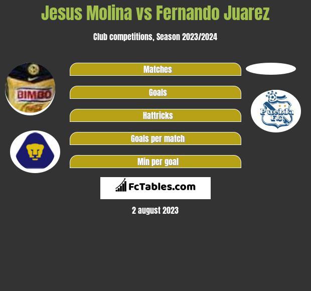 Jesus Molina vs Fernando Juarez infographic