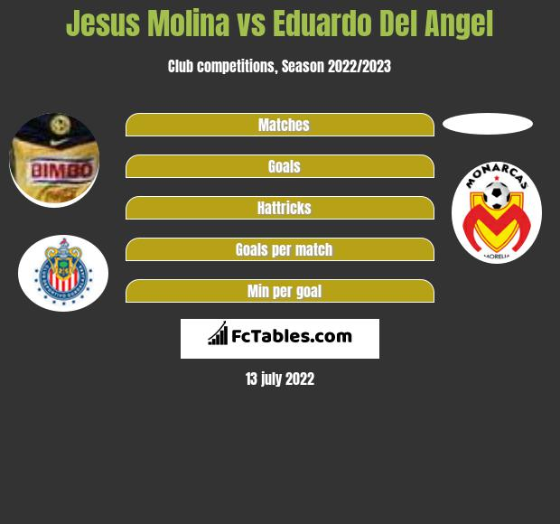 Jesus Molina vs Eduardo Del Angel infographic