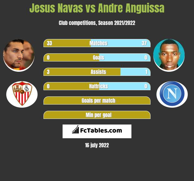 Jesus Navas vs Andre Anguissa infographic