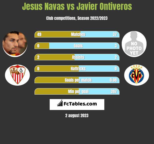 Jesus Navas vs Javier Ontiveros infographic