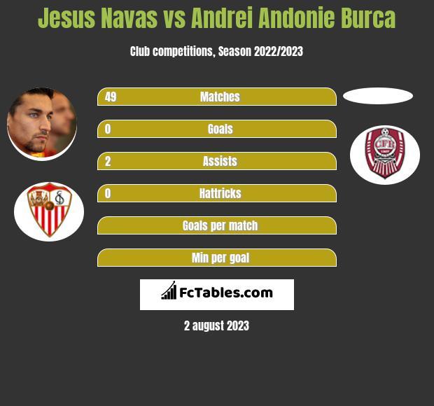 Jesus Navas vs Andrei Andonie Burca infographic