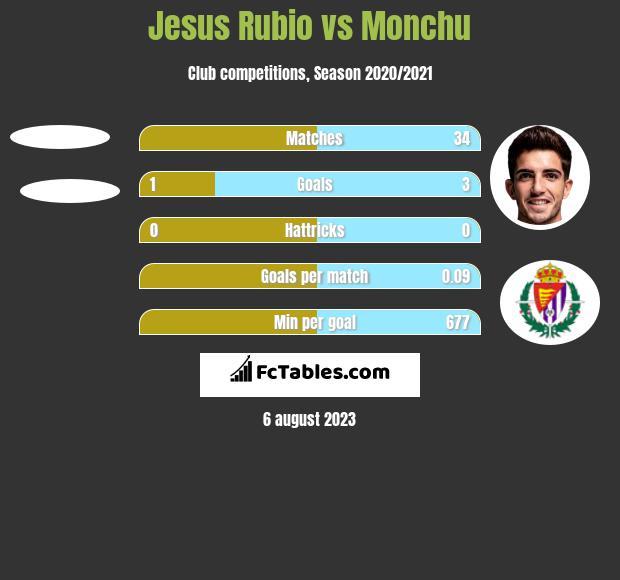 Jesus Rubio vs Monchu h2h player stats