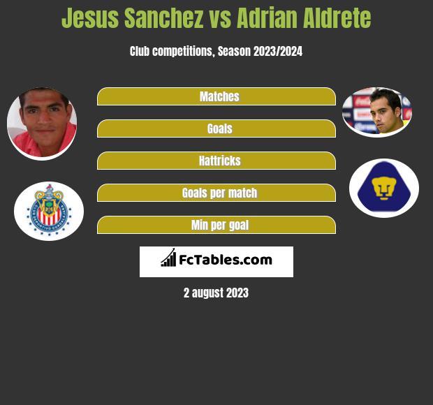 Jesus Sanchez vs Adrian Aldrete infographic