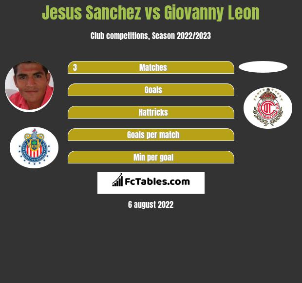 Jesus Sanchez vs Giovanny Leon infographic