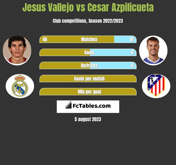 Jesus Vallejo vs Cesar Azpilicueta infographic