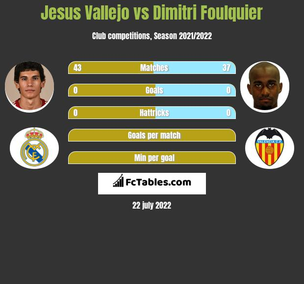 Jesus Vallejo vs Dimitri Foulquier infographic