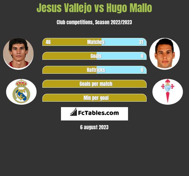 Jesus Vallejo vs Hugo Mallo infographic