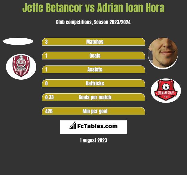 Jetfe Betancor vs Adrian Ioan Hora h2h player stats