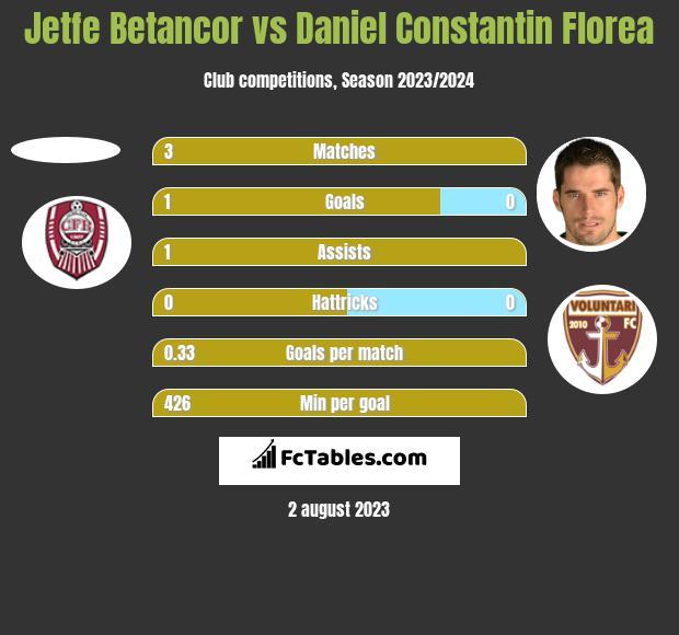 Jetfe Betancor vs Daniel Constantin Florea h2h player stats
