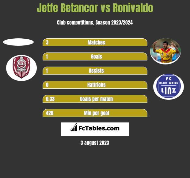 Jetfe Betancor vs Ronivaldo h2h player stats