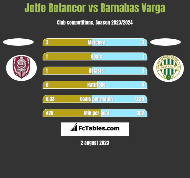 Jetfe Betancor vs Barnabas Varga h2h player stats