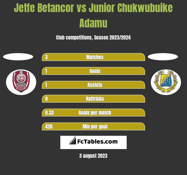 Jetfe Betancor vs Junior Chukwubuike Adamu h2h player stats