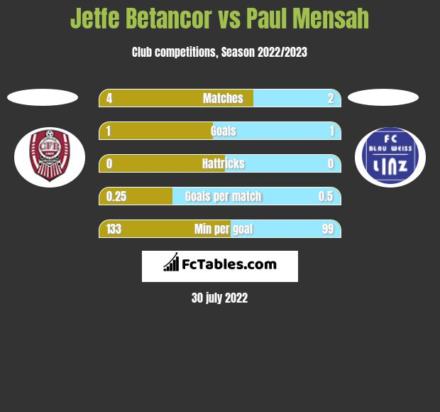 Jetfe Betancor vs Paul Mensah h2h player stats