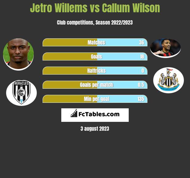 Jetro Willems vs Callum Wilson infographic