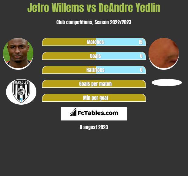 Jetro Willems vs DeAndre Yedlin infographic