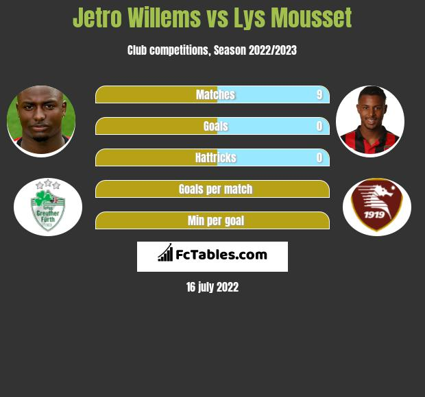 Jetro Willems vs Lys Mousset infographic