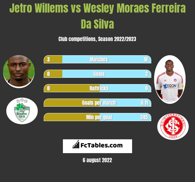 Jetro Willems infographic statistics for Newcastle United