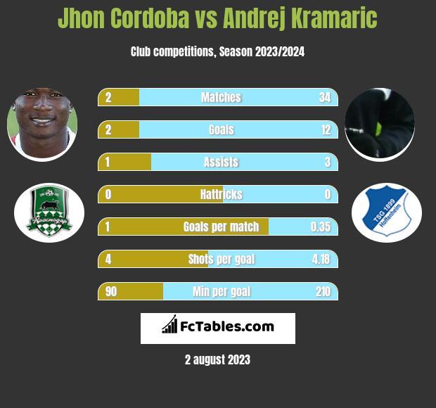 Jhon Cordoba vs Andrej Kramaric infographic